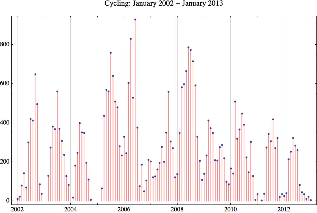 Cycling 2013 1