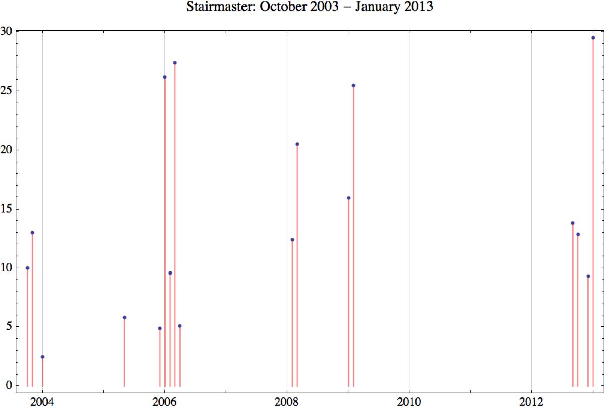 Stairmaster 2013 1