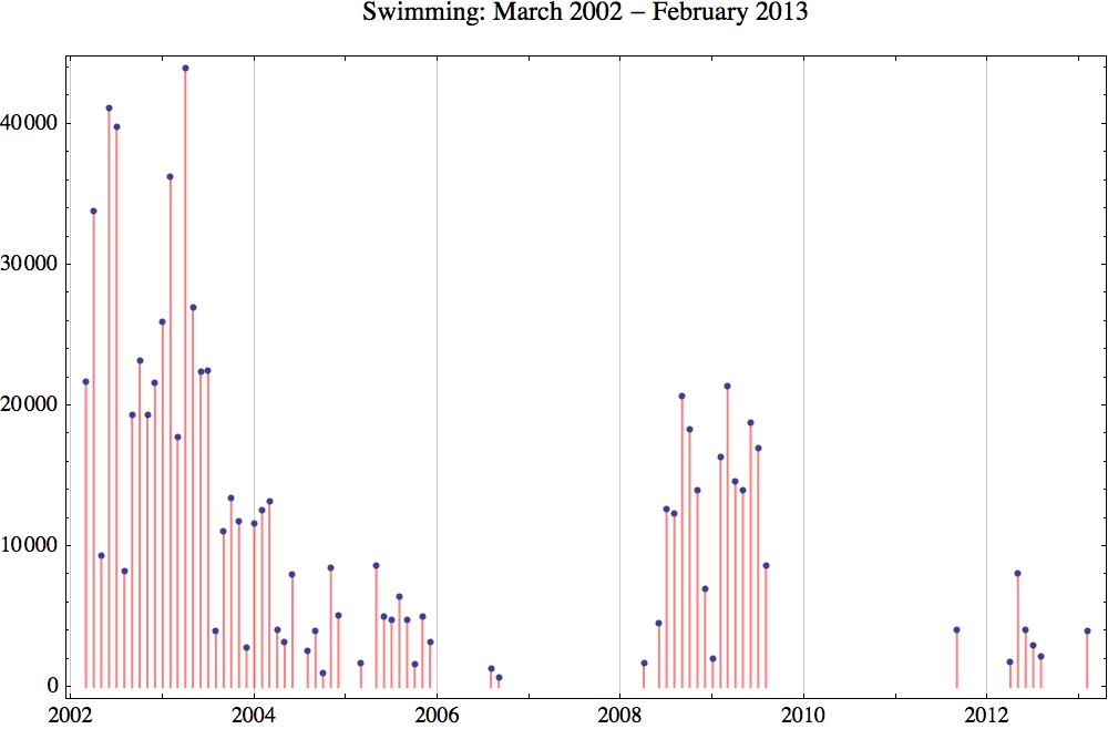 Swimming 2013 2