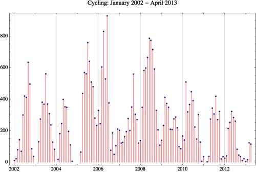 Cycling 2013 4