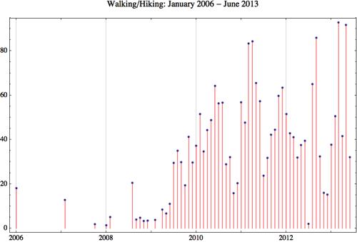 Walking 2013 6