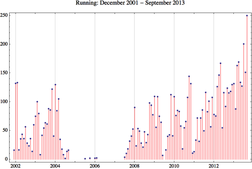 Running 2013 9