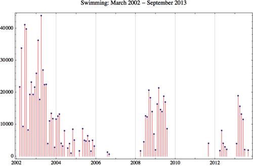 Swimming 2013 9