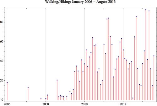 Walking 2013 8