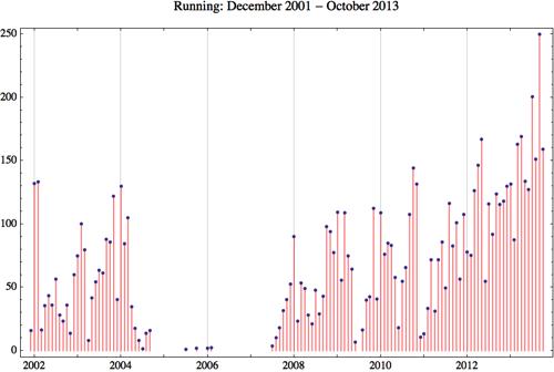 Running 2013 10