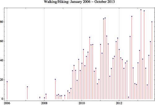 Walking 2013 10