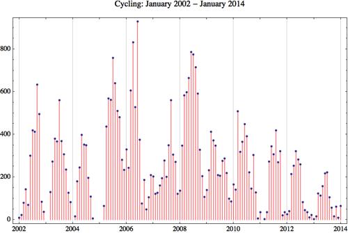 Cycling 2014 1