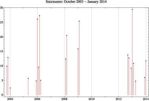 Stairmaster 2014 1