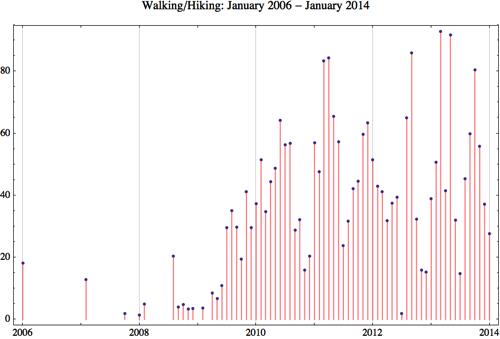 Walking 2014 1