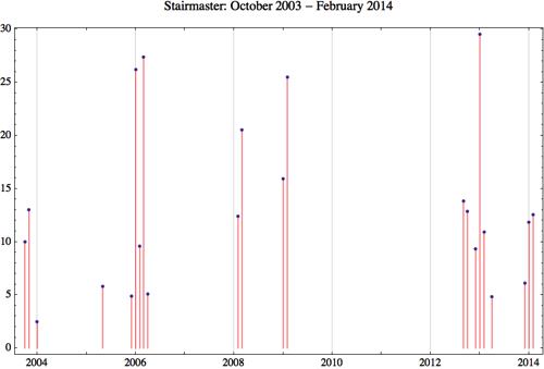Stairmaster 2014 2