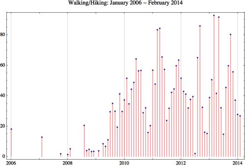 Walking 2014 2