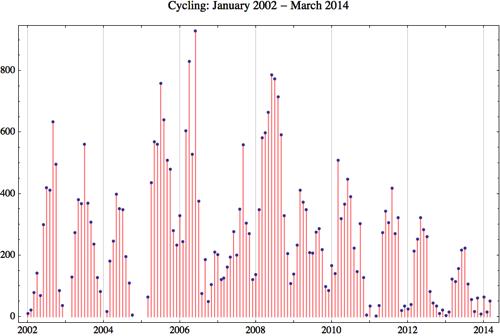 Cycling 2014 3