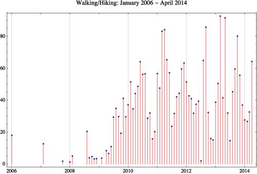 Walking 2014 4
