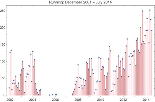 Running 2014 7