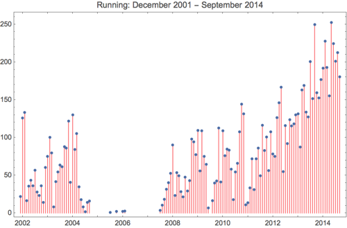 Running 2014 9
