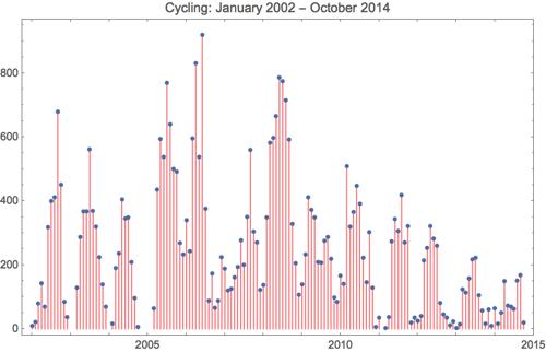 Cycling 2014 10
