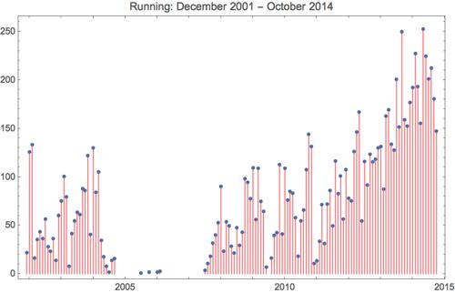 Running 2014 10