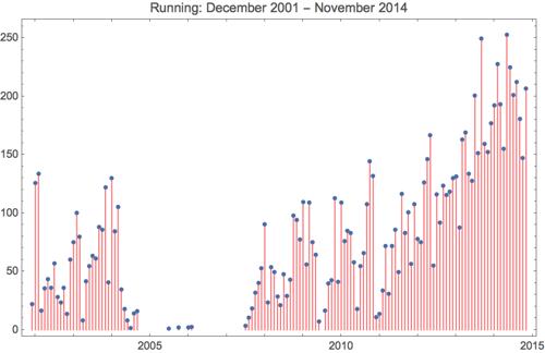 Running 2014 11