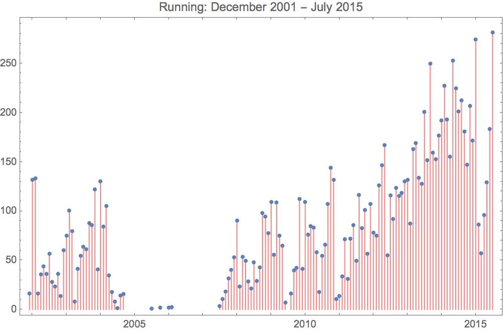 Running 2015 7